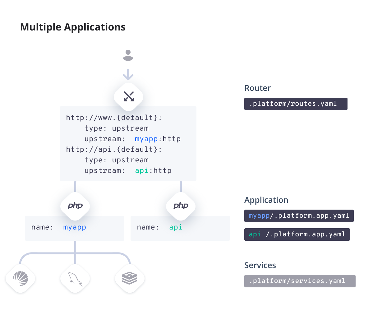 Multiple Applications · Platform sh Documentation