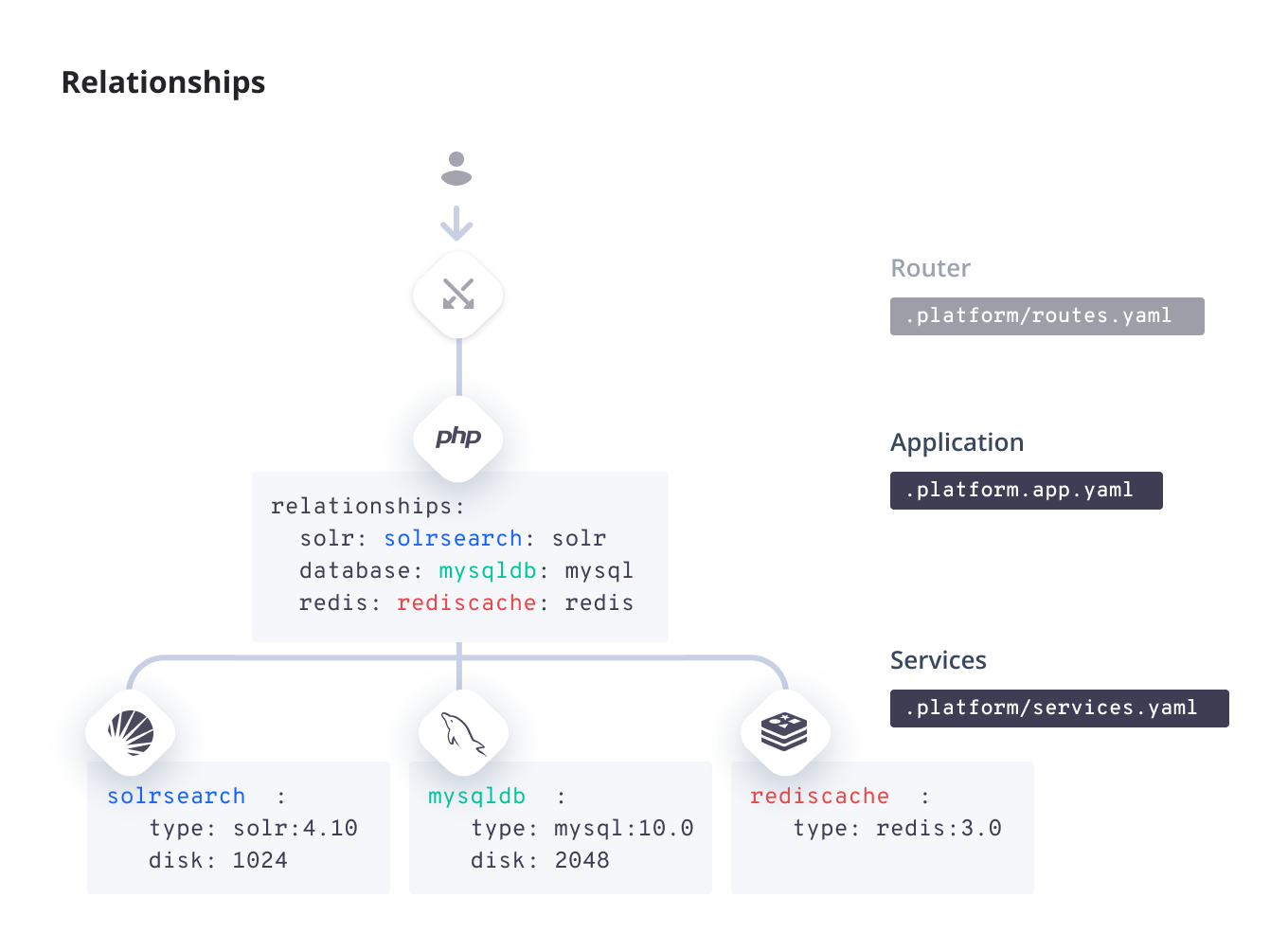Relationships · Platform sh Documentation